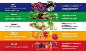 classificazione delle verdure in base ai colori