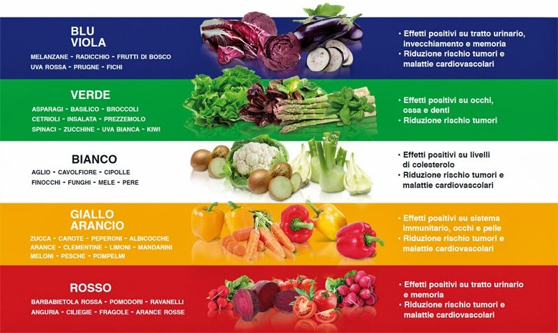 Classificazione di frutta e verdura per colori