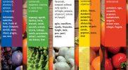 Composti responsabili dei colori di frutta e verdura e la salute
