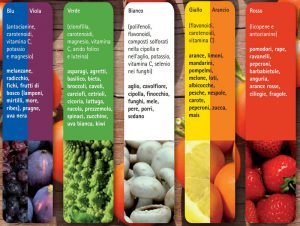 composti responsabili dei colori di frutta e verdura