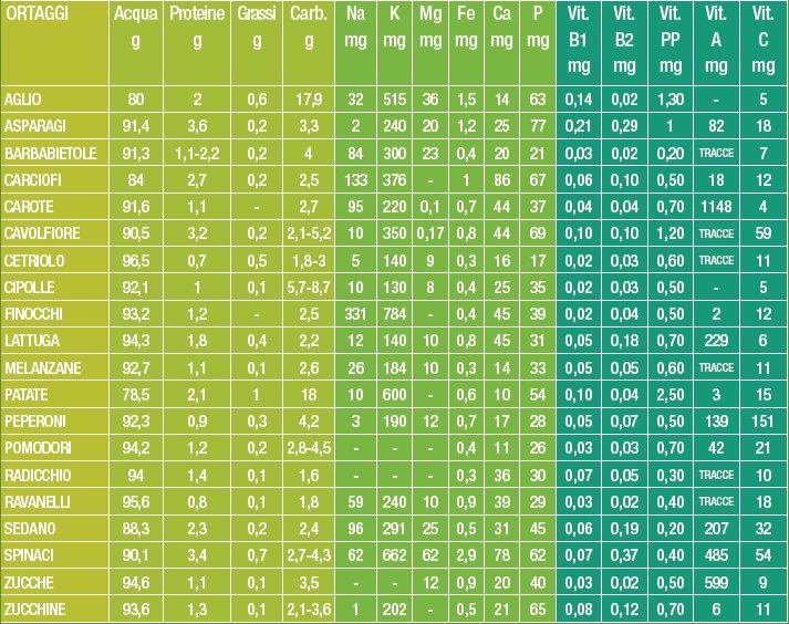 valori nutrizionali ortaggi